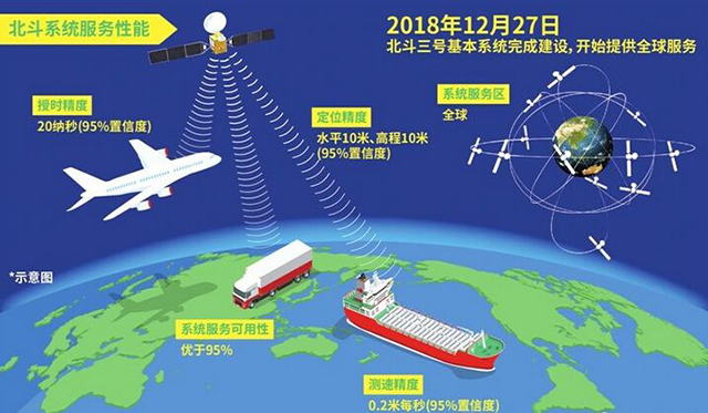 China Aerospace in 2018-Beidou No. 3 began to provide global services
